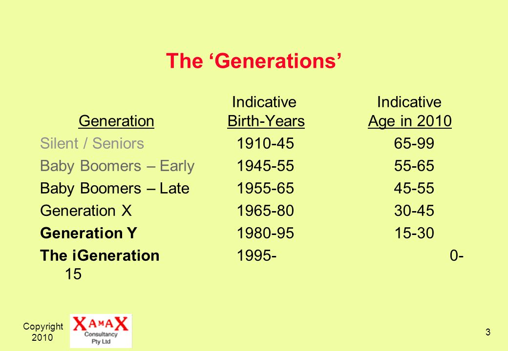 Copyright 2010 3 The Generations Indicative Indicative GenerationBirth-YearsAge in 2010 Silent / Seniors 1910-45 65-99 Baby Boomers – Early 1945-55 55