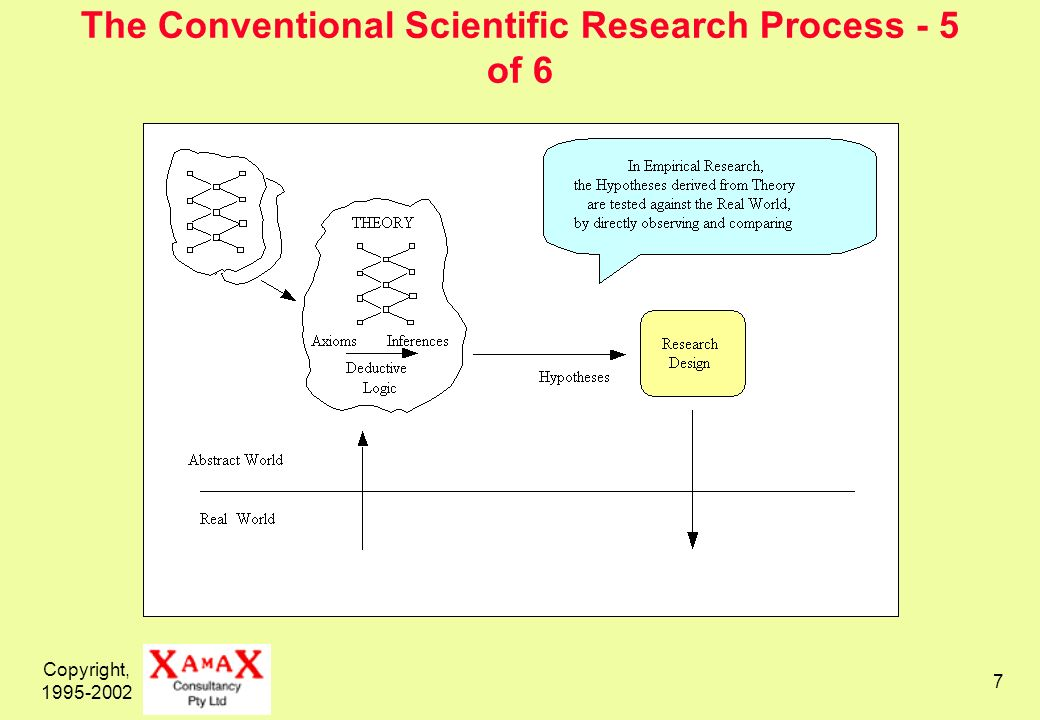 Copyright, 1995-2002 7 The Conventional Scientific Research Process - 5 of 6