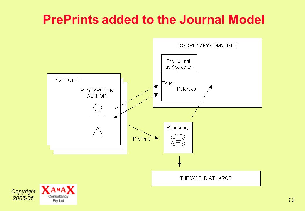 Copyright 2005-06 15 PrePrints added to the Journal Model