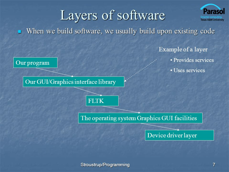 Layers of software When we build software, we usually build upon existing code When we build software, we usually build upon existing code 7 Our progr