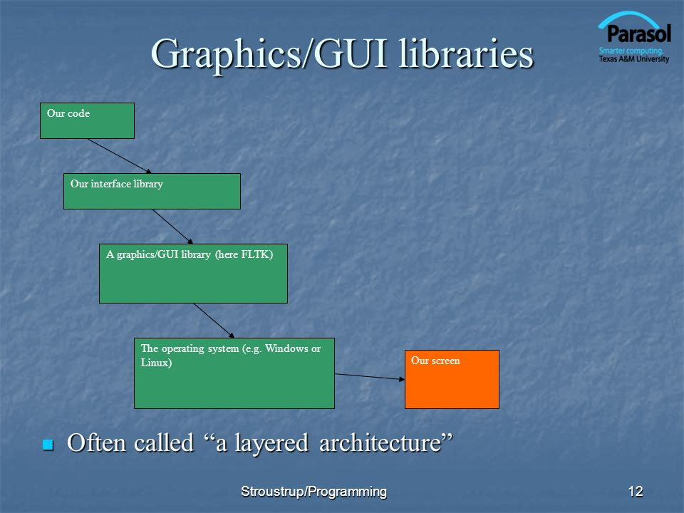 Graphics/GUI libraries Often called a layered architecture Often called a layered architecture 12 Our code The operating system (e.g.