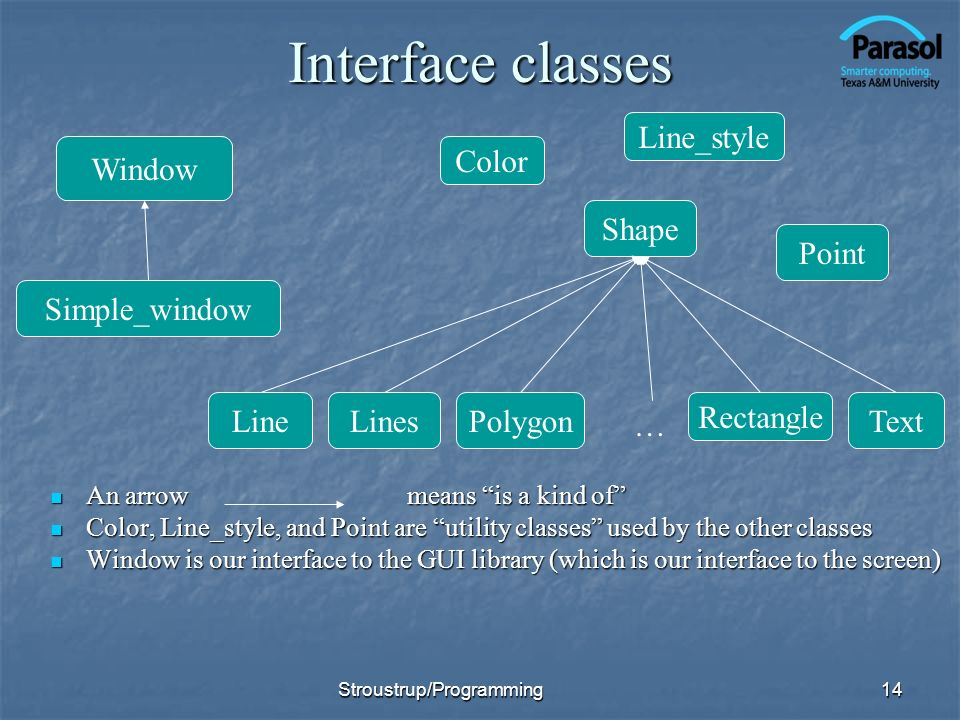 Interface classes An arrow means is a kind of An arrow means is a kind of Color, Line_style, and Point are utility classes used by the other classes Color, Line_style, and Point are utility classes used by the other classes Window is our interface to the GUI library (which is our interface to the screen) Window is our interface to the GUI library (which is our interface to the screen) 14 Window Simple_window Shape LinesPolygon Rectangle Text Point Color Line_style Line … Stroustrup/Programming