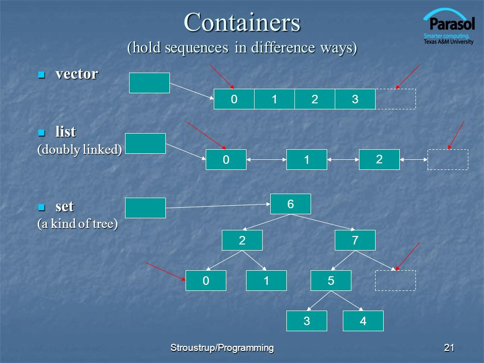 Containers (hold sequences in difference ways) vector vector list list (doubly linked) set set (a kind of tree) 21 0123 01 10 6 2 5 7 34 2 Stroustrup/