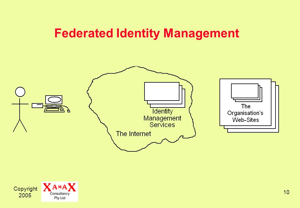 Copyright 2005 10 Federated Identity Management