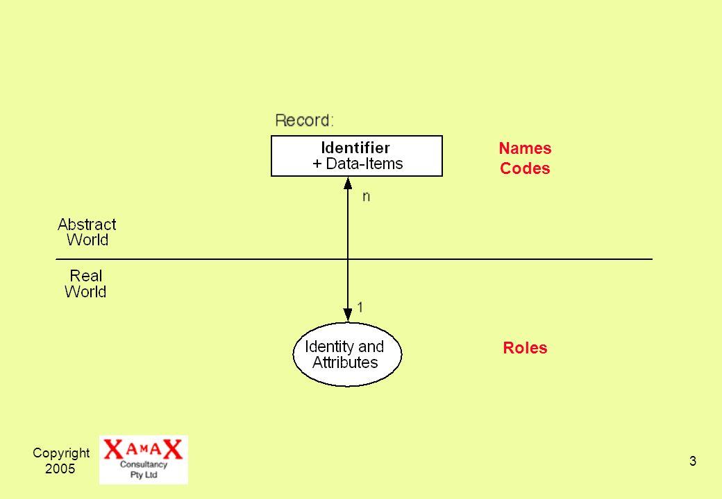 Copyright 2005 14 User-Device Identity Management