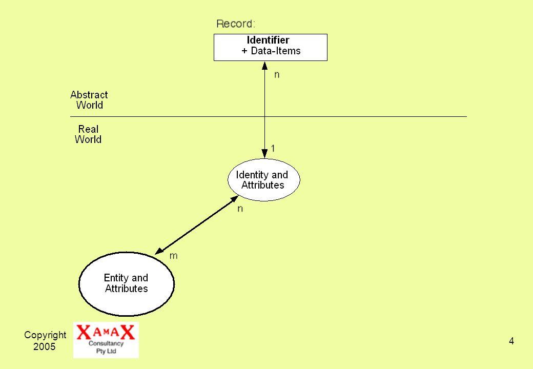 Copyright 2005 15 User-Proxy Identity Management
