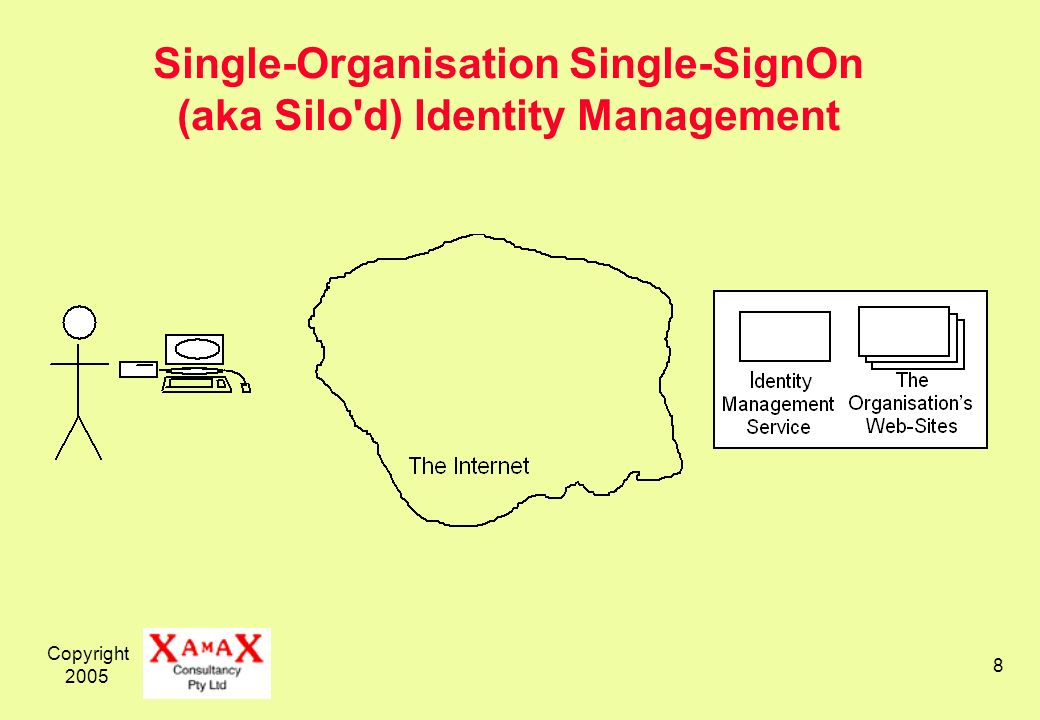 Copyright 2005 8 Single-Organisation Single-SignOn (aka Silo d) Identity Management
