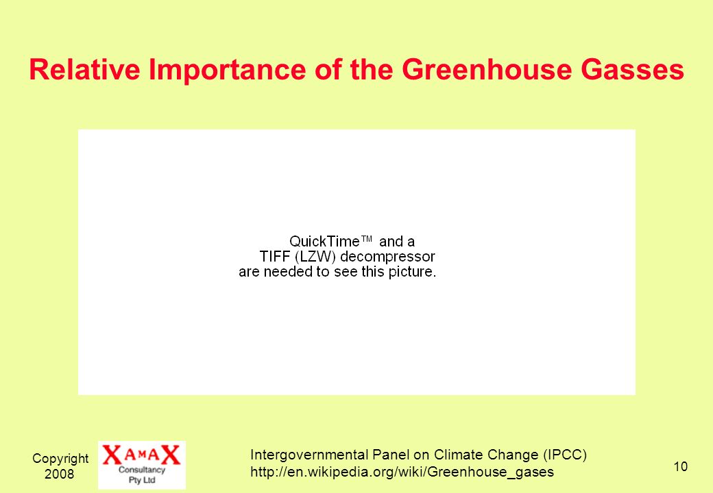 Copyright 2008 10 Relative Importance of the Greenhouse Gasses Intergovernmental Panel on Climate Change (IPCC) http://en.wikipedia.org/wiki/Greenhouse_gases