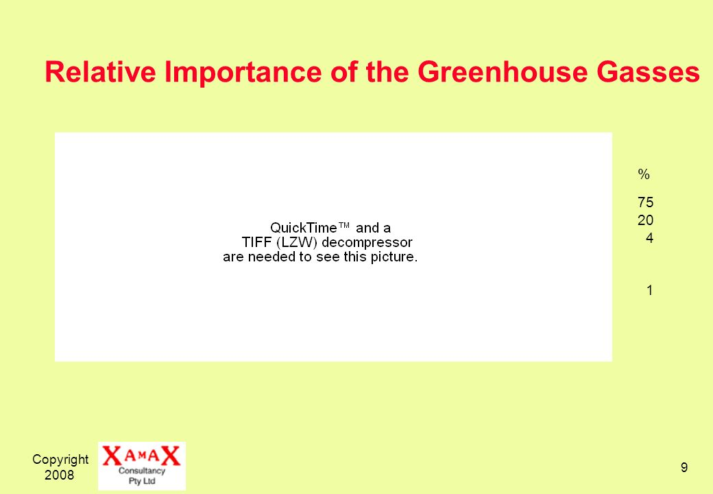 Copyright 2008 9 % 75 20 4 1 Relative Importance of the Greenhouse Gasses
