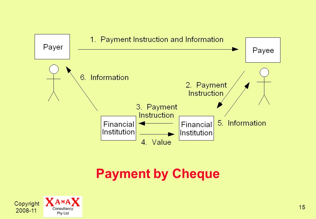 Copyright 2008-11 15 Payment by Cheque