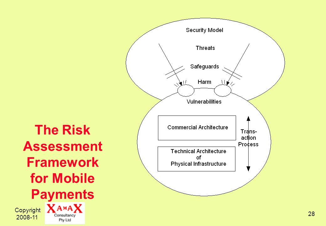 Copyright 2008-11 28 The Risk Assessment Framework for Mobile Payments