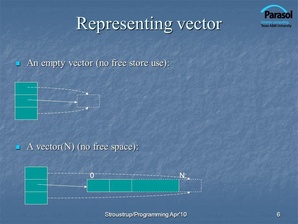 Representing vector An empty vector (no free store use): An empty vector (no free store use): A vector(N) (no free space): A vector(N) (no free space): 6 N:0 Stroustrup/Programming Apr 10