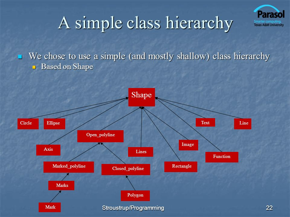 A simple class hierarchy We chose to use a simple (and mostly shallow) class hierarchy We chose to use a simple (and mostly shallow) class hierarchy Based on Shape Based on Shape 22 Shape Polygon Text Open_polyline EllipseCircle Marked_polyline Closed_polyline Line Mark Lines Marks Axis Function Rectangle Image Stroustrup/Programming