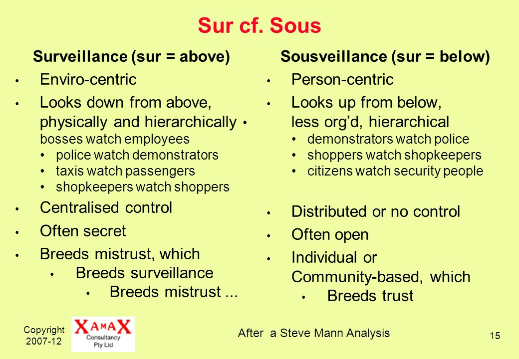 Copyright 2007-12 15 Sur cf. Sous Surveillance (sur = above) Enviro-centric Looks down from above, physically and hierarchically bosses watch employee