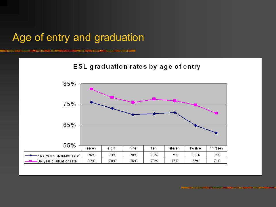 Age of entry and graduation