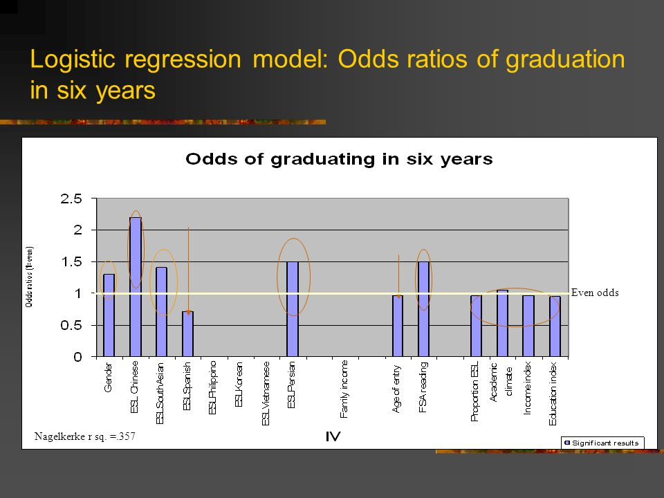 Logistic regression model: Odds ratios of graduation in six years Even odds Nagelkerke r sq. =.357