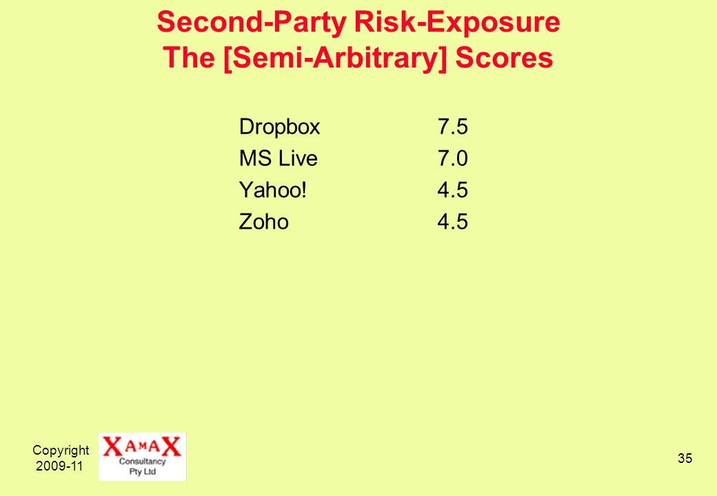 Copyright 2009-11 35 Second-Party Risk-Exposure The [Semi-Arbitrary] Scores Dropbox7.5 MS Live7.0 Yahoo!4.5 Zoho4.5