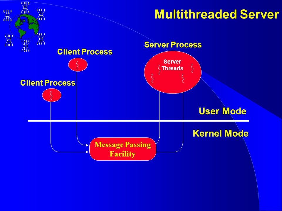 Server Threads Message Passing Facility Server Process Client Process User Mode Kernel Mode Multithreaded Server