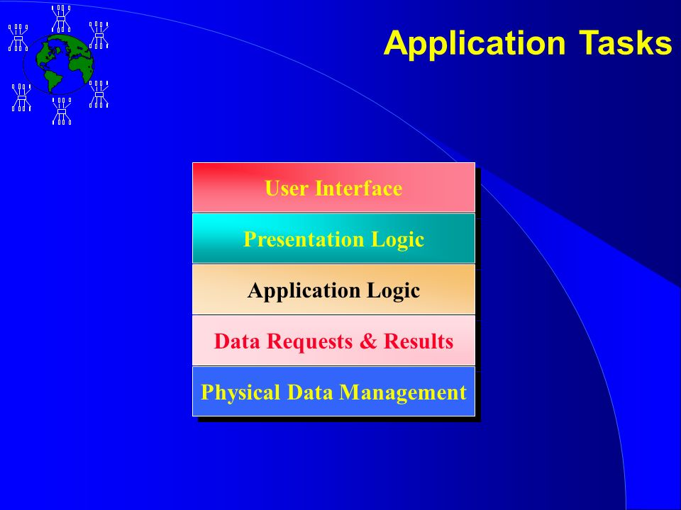 Application Tasks User Interface Presentation Logic Application Logic Data Requests & Results Physical Data Management