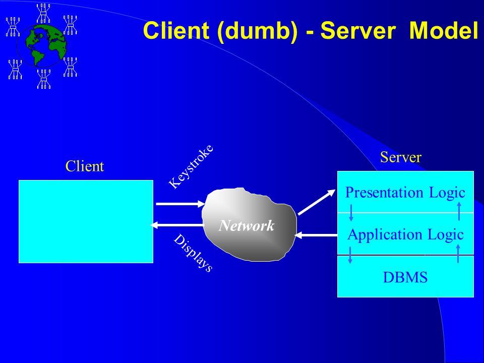 Presentation Logic Application Logic DBMS Client Server Network Keystroke Displays Client (dumb) - Server Model