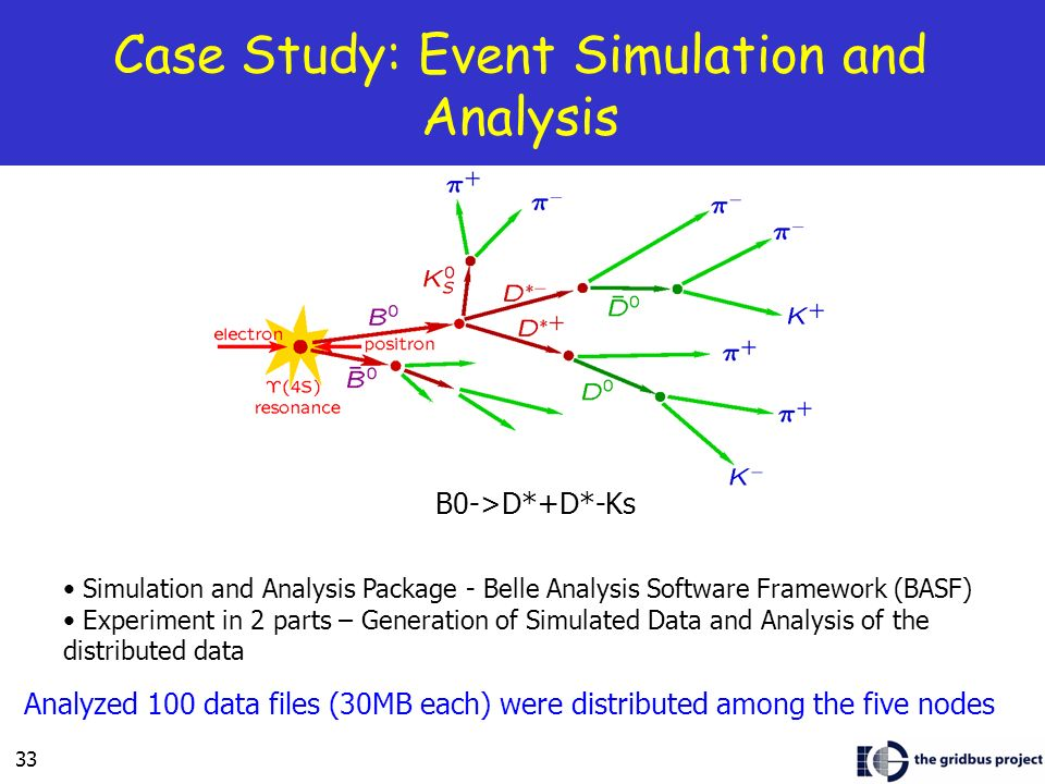33 Case Study: Event Simulation and Analysis B0->D*+D*-Ks Simulation and Analysis Package - Belle Analysis Software Framework (BASF) Experiment in 2 parts – Generation of Simulated Data and Analysis of the distributed data Analyzed 100 data files (30MB each) were distributed among the five nodes