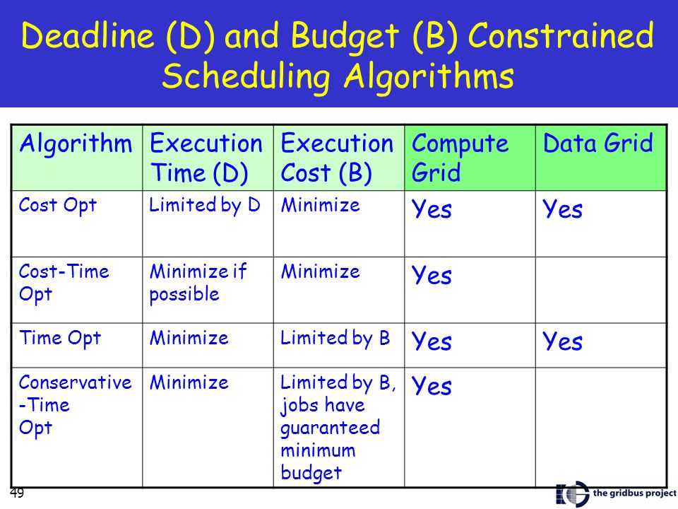 49 Deadline (D) and Budget (B) Constrained Scheduling Algorithms AlgorithmExecution Time (D) Execution Cost (B) Compute Grid Data Grid Cost OptLimited by DMinimize Yes Cost-Time Opt Minimize if possible Minimize Yes Time OptMinimizeLimited by B Yes Conservative -Time Opt MinimizeLimited by B, jobs have guaranteed minimum budget Yes