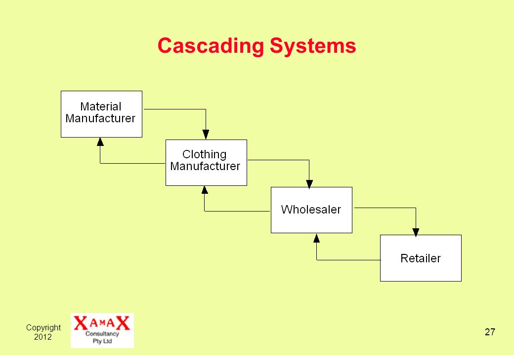 Copyright 2012 27 Cascading Systems