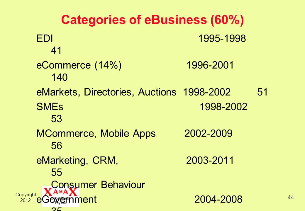 Copyright 2012 44 Categories of eBusiness (60%) EDI 1995-1998 41 eCommerce (14%) 1996-2001 140 eMarkets, Directories, Auctions 1998-2002 51 SMEs 1998-