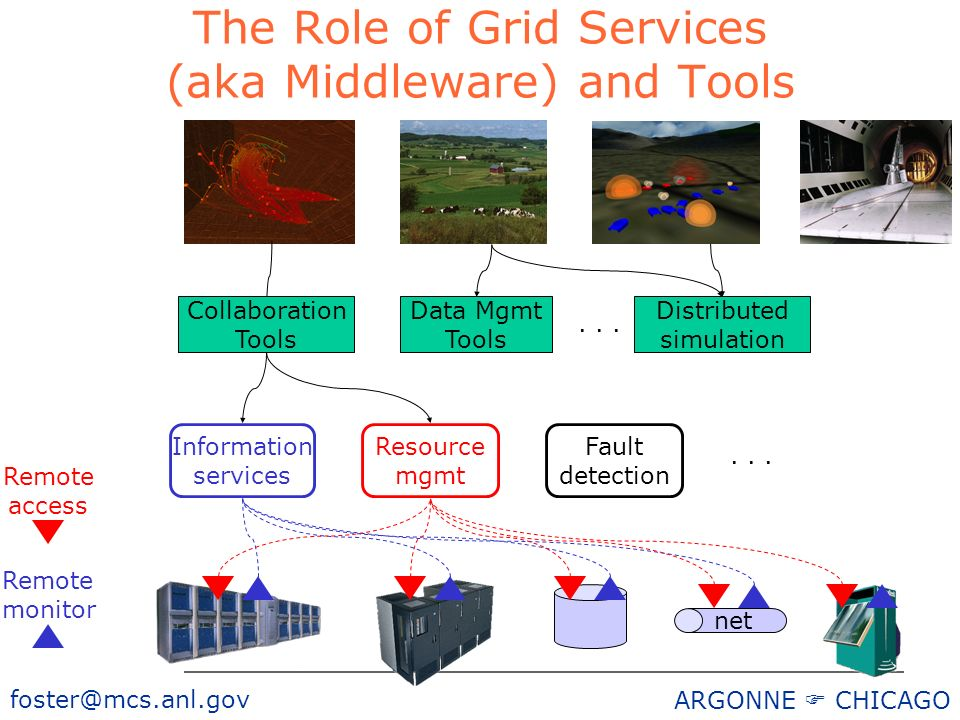 foster@mcs.anl.gov ARGONNE CHICAGO The Role of Grid Services (aka Middleware) and Tools Remote monitor Remote access Information services Fault detection...