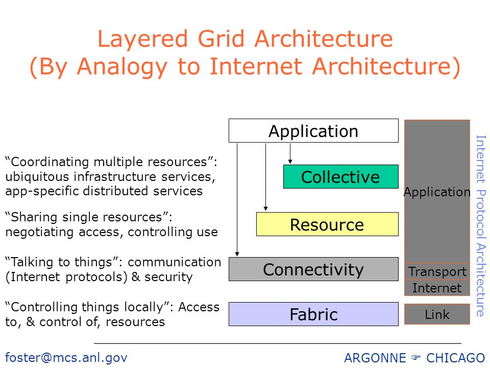 foster@mcs.anl.gov ARGONNE CHICAGO Layered Grid Architecture (By Analogy to Internet Architecture) Application Fabric Controlling things locally: Access to, & control of, resources Connectivity Talking to things: communication (Internet protocols) & security Resource Sharing single resources: negotiating access, controlling use Collective Coordinating multiple resources: ubiquitous infrastructure services, app-specific distributed services Internet Transport Application Link Internet Protocol Architecture