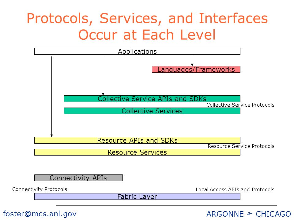 foster@mcs.anl.gov ARGONNE CHICAGO Protocols, Services, and Interfaces Occur at Each Level Languages/Frameworks Fabric Layer Applications Local Access