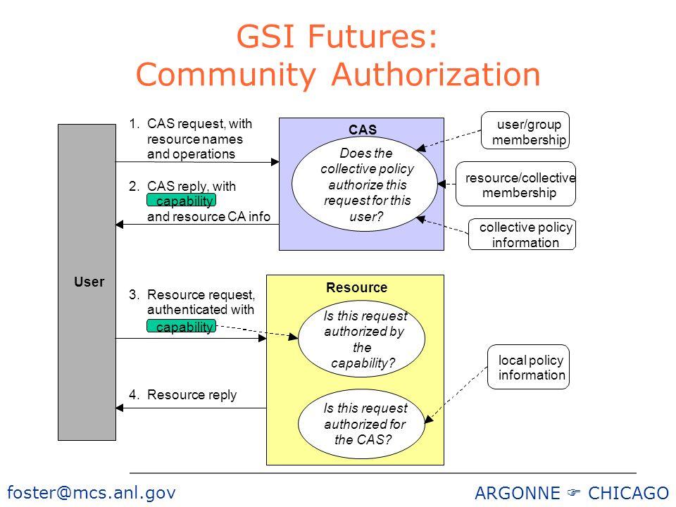 foster@mcs.anl.gov ARGONNE CHICAGO GSI Futures: Community Authorization 2.