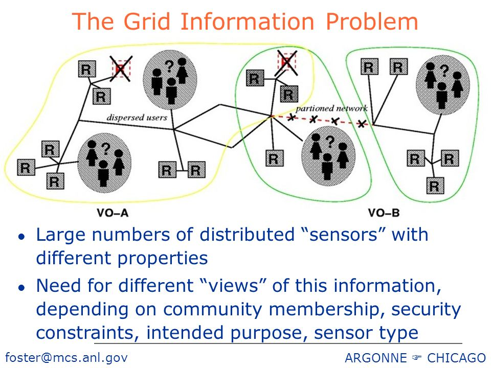 foster@mcs.anl.gov ARGONNE CHICAGO The Grid Information Problem l Large numbers of distributed sensors with different properties l Need for different