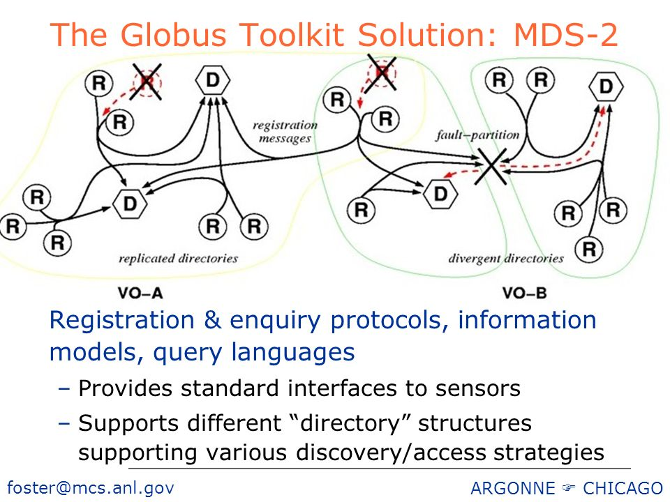 foster@mcs.anl.gov ARGONNE CHICAGO The Globus Toolkit Solution: MDS-2 Registration & enquiry protocols, information models, query languages –Provides standard interfaces to sensors –Supports different directory structures supporting various discovery/access strategies