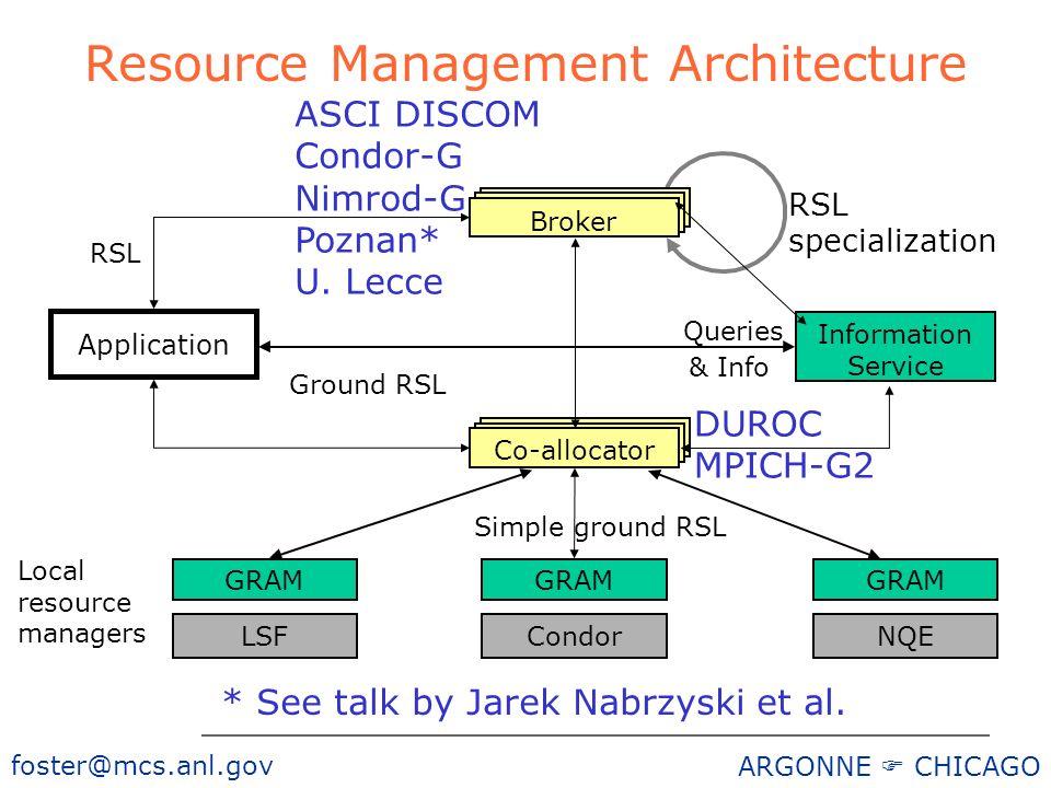 foster@mcs.anl.gov ARGONNE CHICAGO GRAM LSFCondorNQE Application RSL Simple ground RSL Information Service Local resource managers RSL specialization Broker Ground RSL Co-allocator Queries & Info Resource Management Architecture * See talk by Jarek Nabrzyski et al.