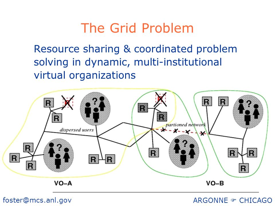 foster@mcs.anl.gov ARGONNE CHICAGO The Grid Problem Resource sharing & coordinated problem solving in dynamic, multi-institutional virtual organizatio
