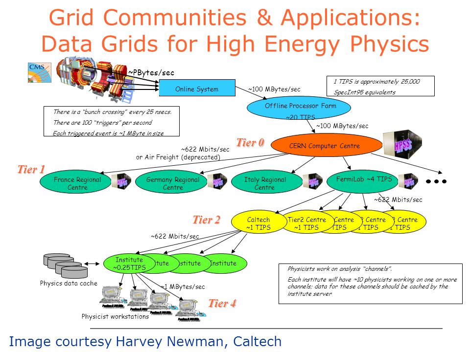 ARGONNE CHICAGO Grid Communities & Applications: Data Grids for High Energy Physics Tier2 Centre ~1 TIPS Online System Offline Processor Farm ~20 TIPS CERN Computer Centre FermiLab ~4 TIPS France Regional Centre Italy Regional Centre Germany Regional Centre Institute Institute ~0.25TIPS Physicist workstations ~100 MBytes/sec ~622 Mbits/sec ~1 MBytes/sec There is a bunch crossing every 25 nsecs.