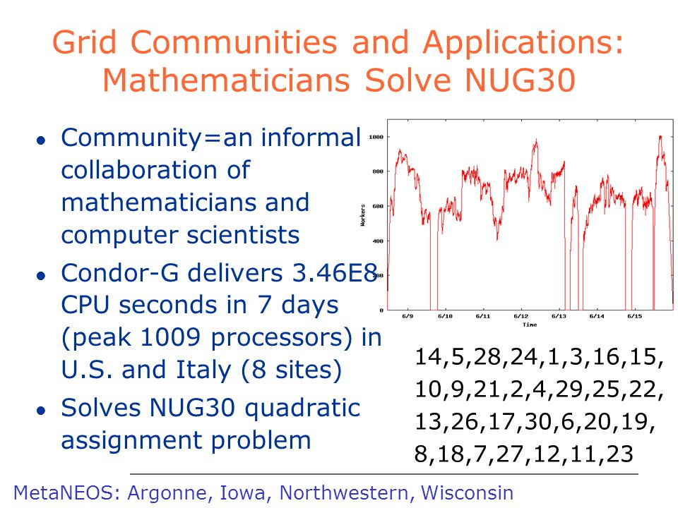 ARGONNE CHICAGO Grid Communities and Applications: Mathematicians Solve NUG30 l Community=an informal collaboration of mathematicians and computer scientists l Condor-G delivers 3.46E8 CPU seconds in 7 days (peak 1009 processors) in U.S.