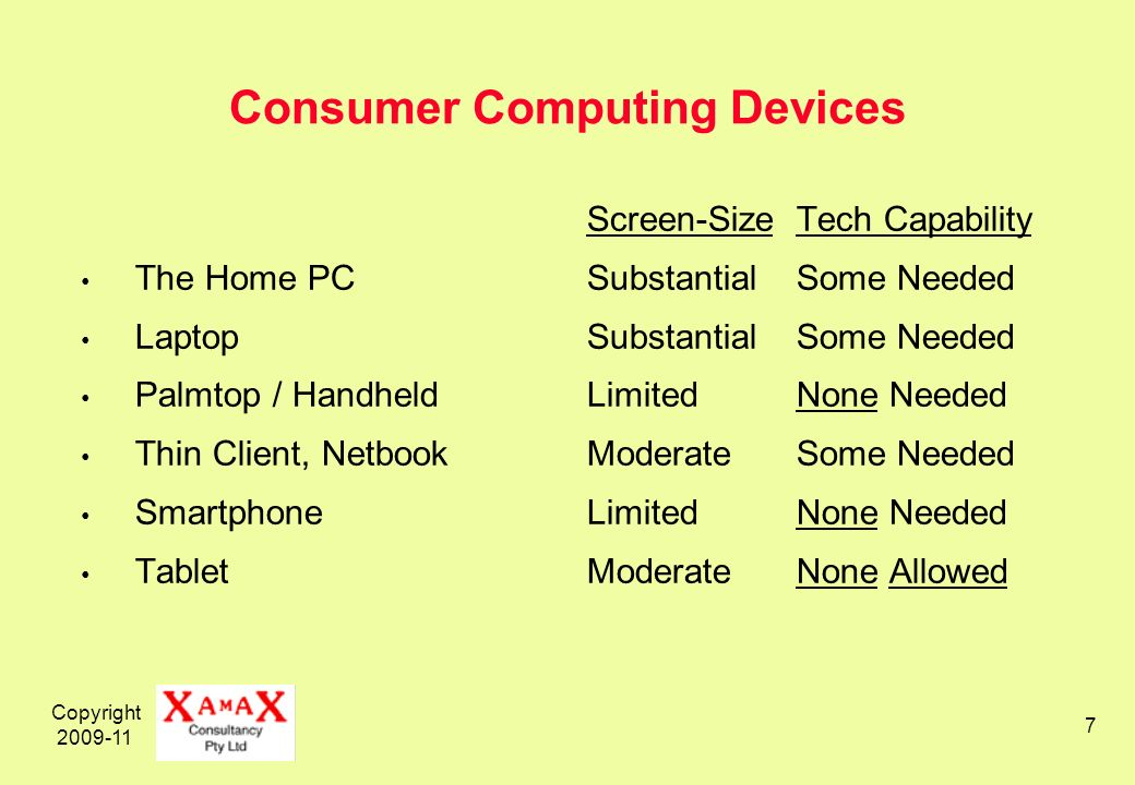 Copyright 2009-11 7 Consumer Computing Devices The Home PC Laptop Palmtop / Handheld Thin Client, Netbook Smartphone Tablet Screen-SizeTech Capability Substantial Some Needed Limited None Needed ModerateSome Needed LimitedNone Needed ModerateNone Allowed