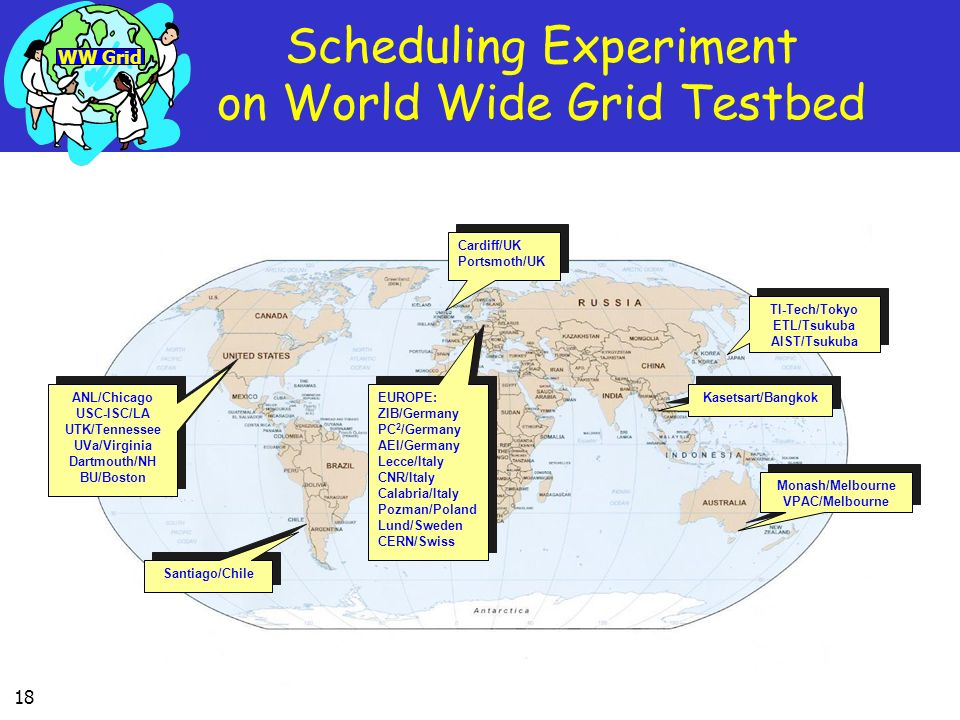 18 Scheduling Experiment on World Wide Grid Testbed EUROPE: ZIB/Germany PC 2 /Germany AEI/Germany Lecce/Italy CNR/Italy Calabria/Italy Pozman/Poland L