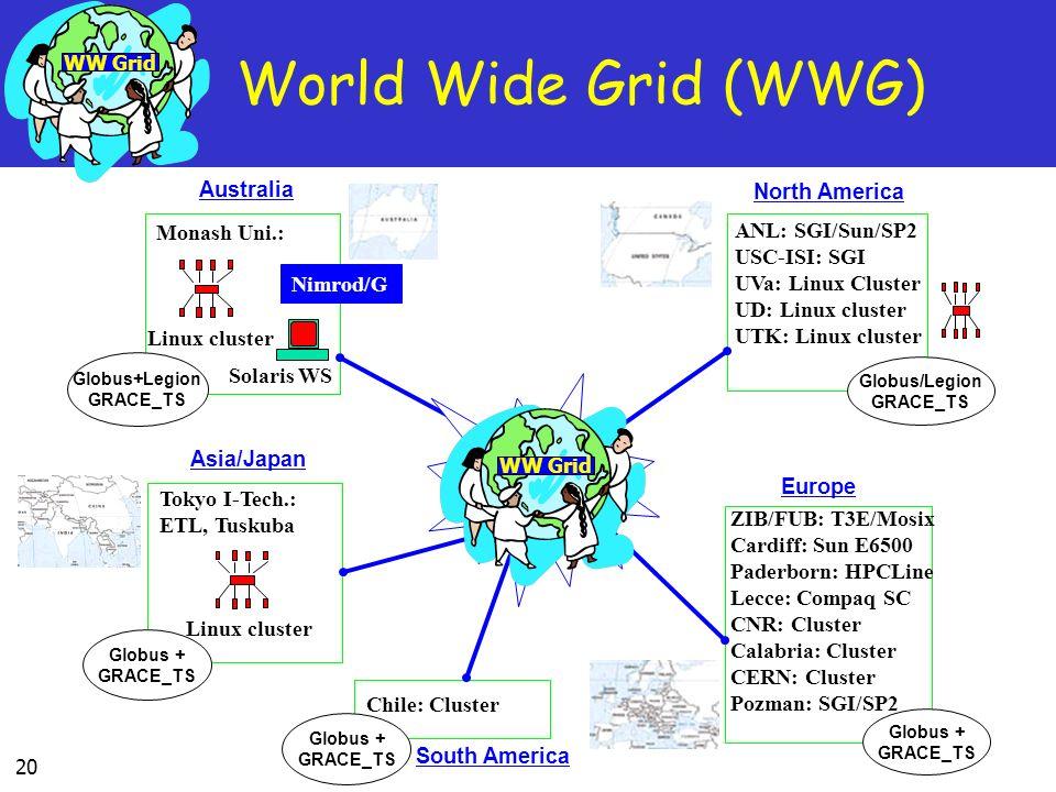 20 Globus+Legion GRACE_TS Australia Monash Uni.: Linux cluster Solaris WS Nimrod/G Globus + GRACE_TS Europe ZIB/FUB: T3E/Mosix Cardiff: Sun E6500 Pade