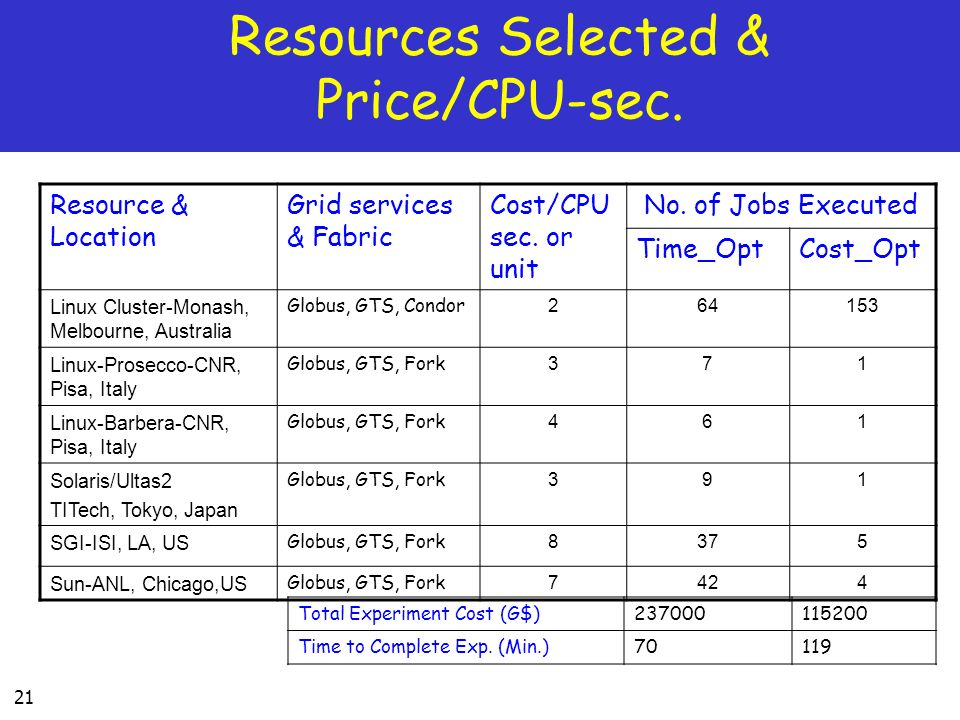 21 Resources Selected & Price/CPU-sec. Resource & Location Grid services & Fabric Cost/CPU sec. or unit No. of Jobs Executed Time_OptCost_Opt Linux Cl