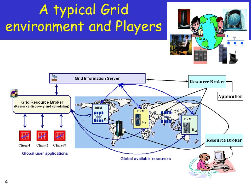 4 A typical Grid environment and Players Resource Broker Application