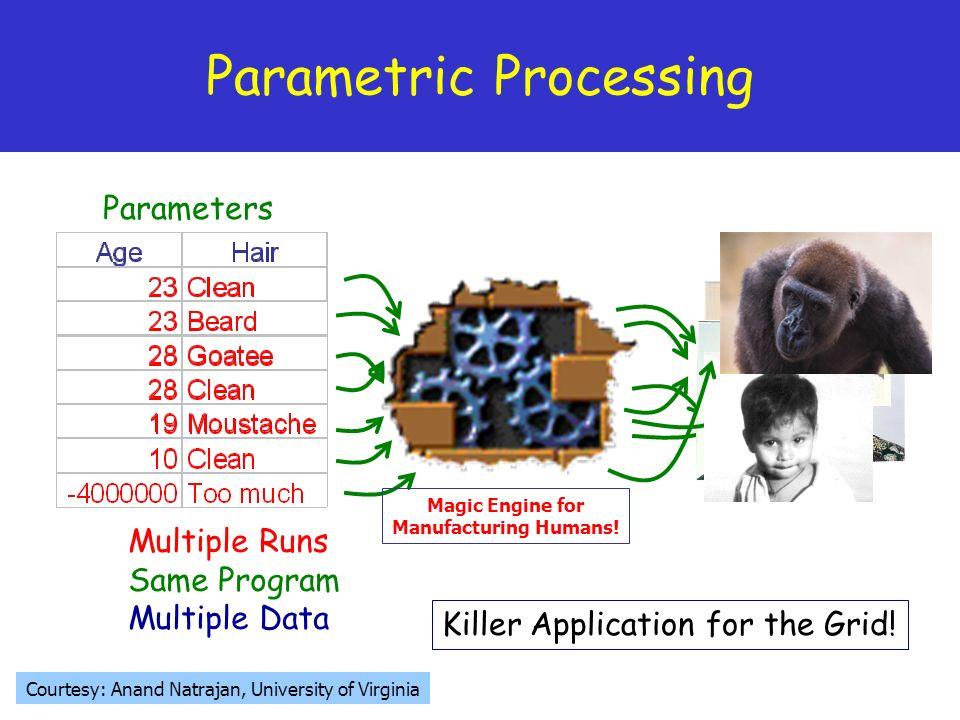 8 Parametric Processing Multiple Runs Same Program Multiple Data Killer Application for the Grid! Parameters Courtesy: Anand Natrajan, University of V