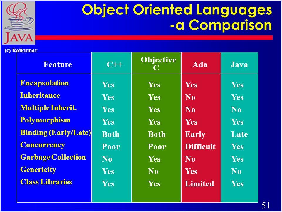 51 (c) Rajkumar Object Oriented Languages -a Comparison FeatureC++ Objective C AdaJava Encapsulation Yes Inheritance Yes NoYes Multiple Inherit.