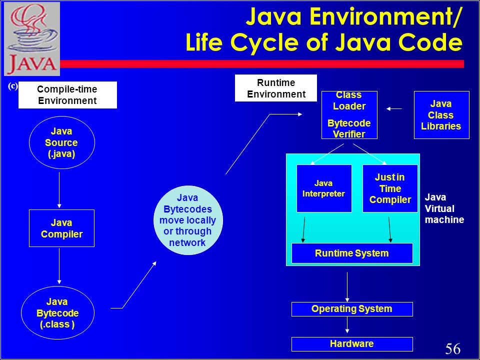 56 (c) Rajkumar Java Bytecodes move locally or through network Java Source (.java) Java Compiler Java Bytecode (.class ) Java Interpreter Just in Time Compiler Runtime System Class Loader Bytecode Verifier Java Class Libraries Operating System Hardware Java Virtual machine Runtime Environment Compile-time Environment Java Environment/ Life Cycle of Java Code