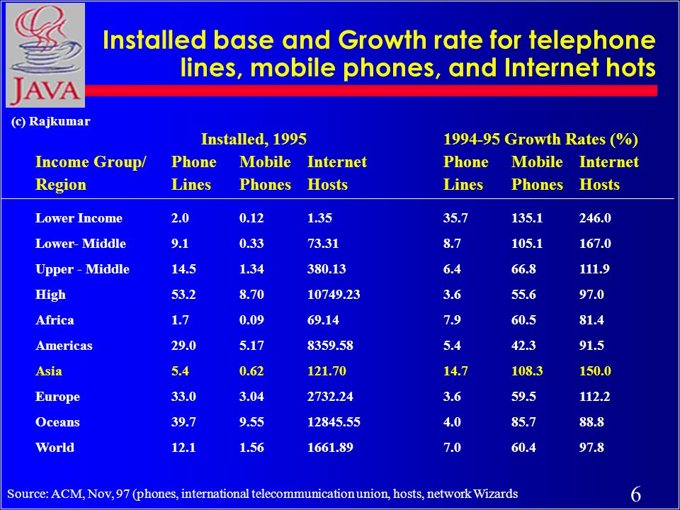 6 (c) Rajkumar Installed base and Growth rate for telephone lines, mobile phones, and Internet hots Installed, 1995 1994-95 Growth Rates (%) Income Group/ Phone MobileInternet Phone Mobile Internet RegionLines Phones HostsLines Phones Hosts Lower Income2.00.121.3535.7135.1246.0 Lower- Middle9.10.3373.318.7105.1167.0 Upper - Middle 14.51.34380.136.466.8111.9 High53.28.7010749.233.655.697.0 Africa1.70.0969.147.960.581.4 Americas29.05.178359.585.442.391.5 Asia5.40.62121.7014.7108.3150.0 Europe33.03.042732.243.659.5112.2 Oceans39.79.5512845.554.085.788.8 World12.11.561661.897.060.497.8 Source: ACM, Nov, 97 (phones, international telecommunication union, hosts, network Wizards