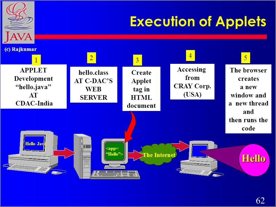62 (c) Rajkumar Execution of Applets Hello Hello Java <app= Hello> 4 APPLET Development hello.java AT CDAC-India The Internet hello.class AT C-DACS WEB SERVER 2 31 5 Create Applet tag in HTML document Accessing from CRAY Corp.