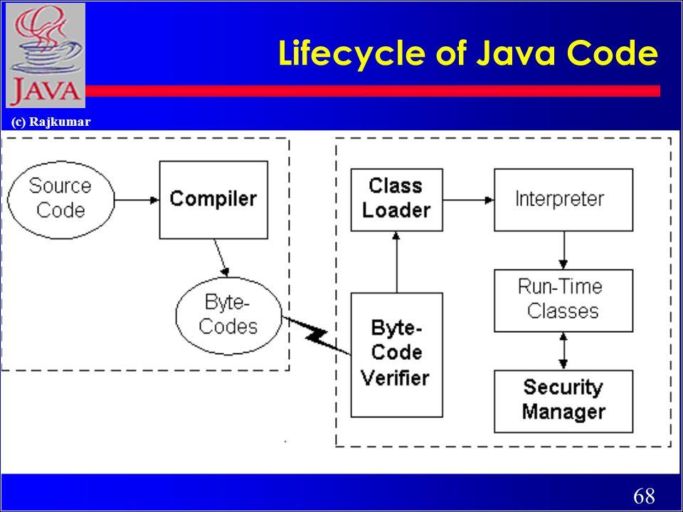 68 (c) Rajkumar Lifecycle of Java Code