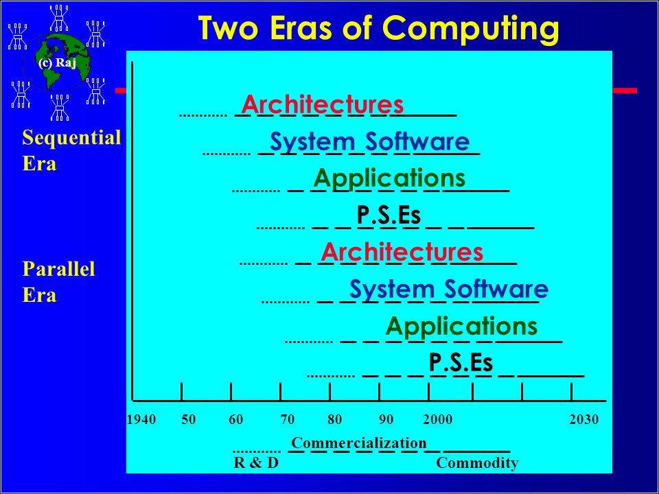 (c) Raj Competing Computer Architectures c Vector Computers (VC) ---proprietary system –provided the breakthrough needed for the emergence of computational science, buy they were only a partial answer.